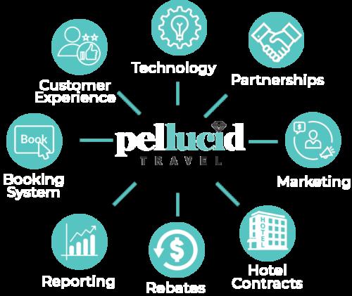 Pellucid Travel